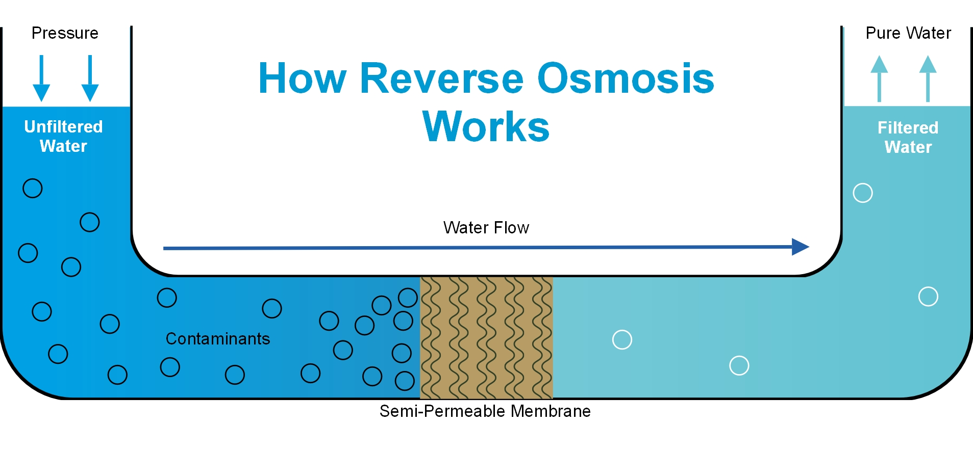 The Ultimate Guide To Reverse Osmosis Water Filter - Waterdrop